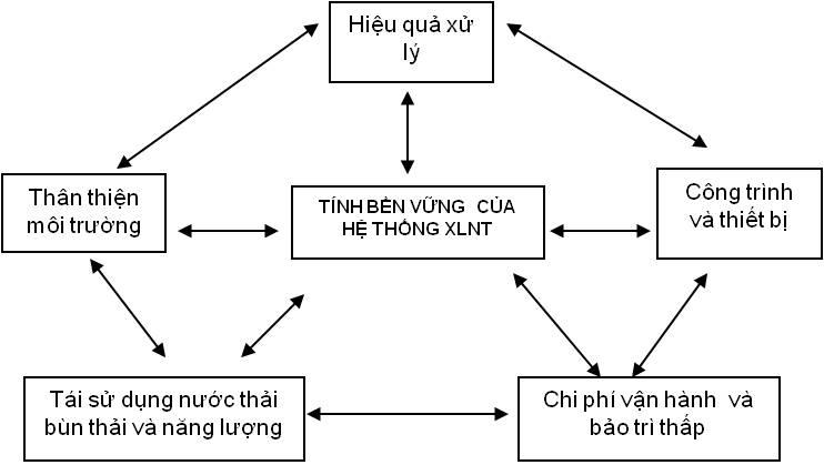 Tiêu chí đánh giá kỹ thuật của hệ thống XLNT y tế