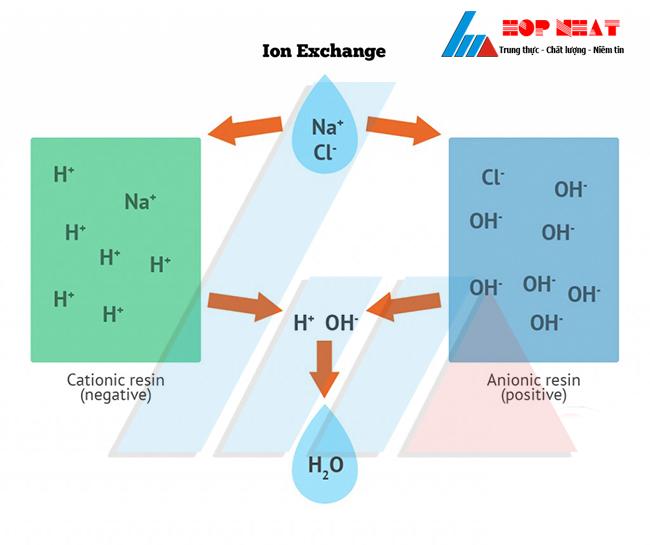 Công nghệ xử lý nước thải trao đổi ion