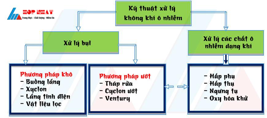 Phân loại các kỹ thuật xử lý ô nhiễm không khí