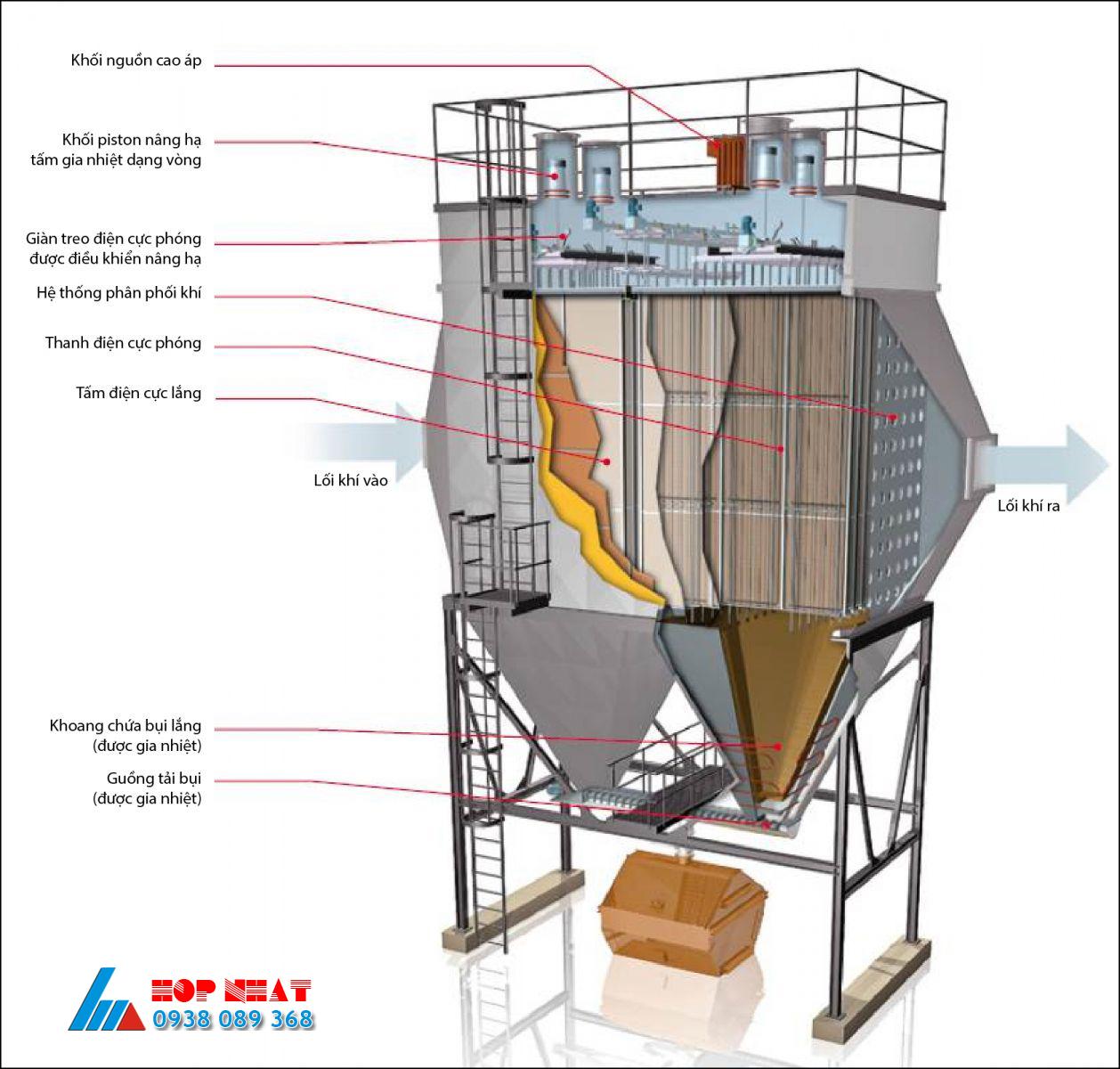 Phương pháp xử lý bụi bằng thiết bị rửa khí