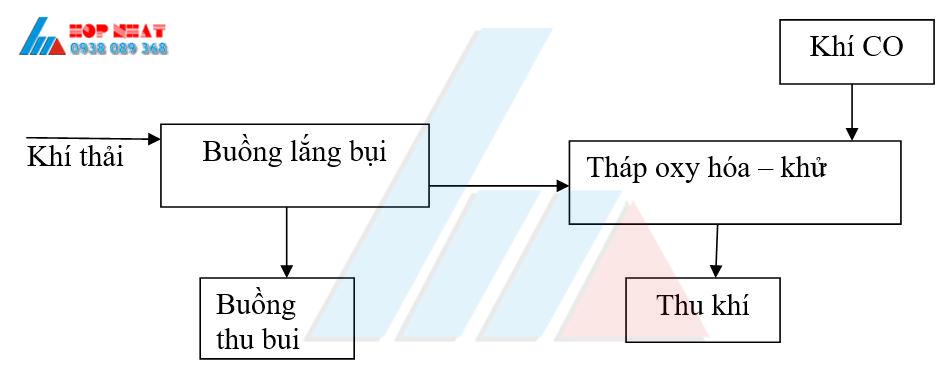 Quy trình xử lý khí thải công nghiệp 2