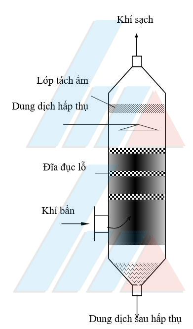 Tháp đĩa trong xử lý khí thải