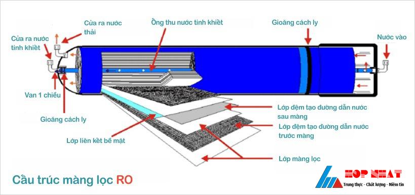 Xử lý nước thải công nghệ thẩm thấu
