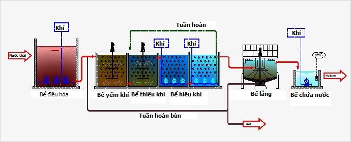 Phương pháp xử lý nước thải bằng công nghệ MBBR