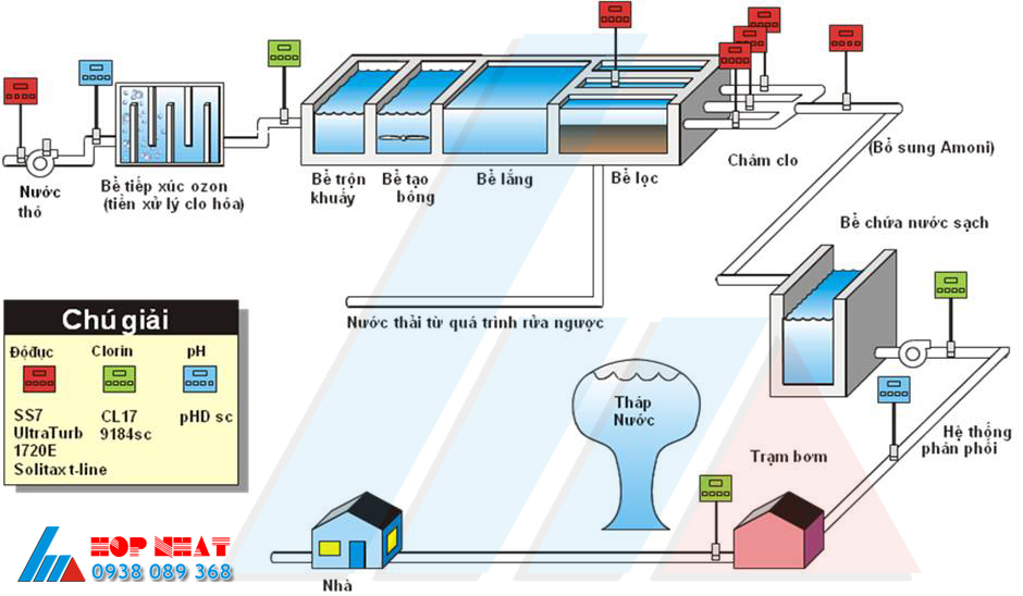 phương pháp xử lý nước cấp trong sinh hoạt