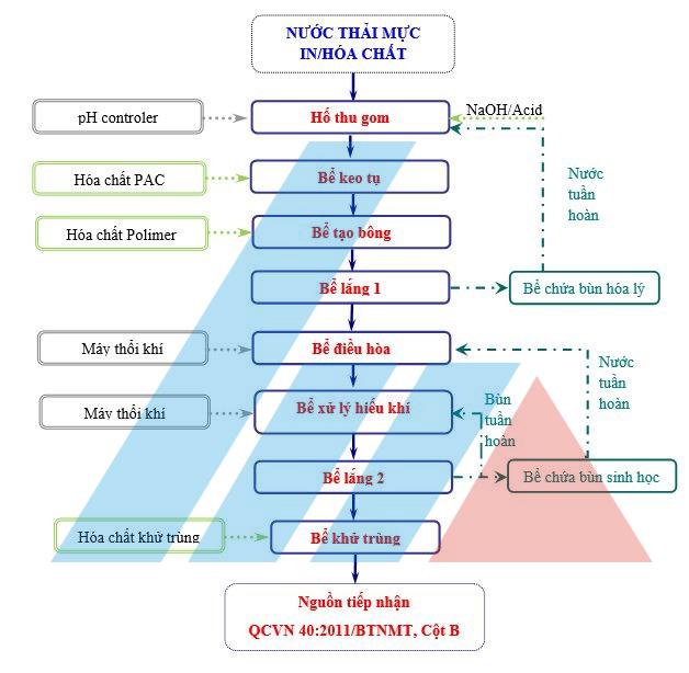 quy trình xử lý nước thải ngành in