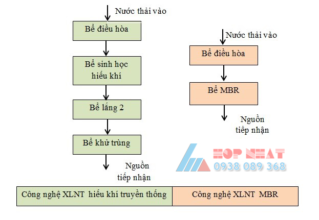 xu-ly-nuoc-thai-tham-my-vien